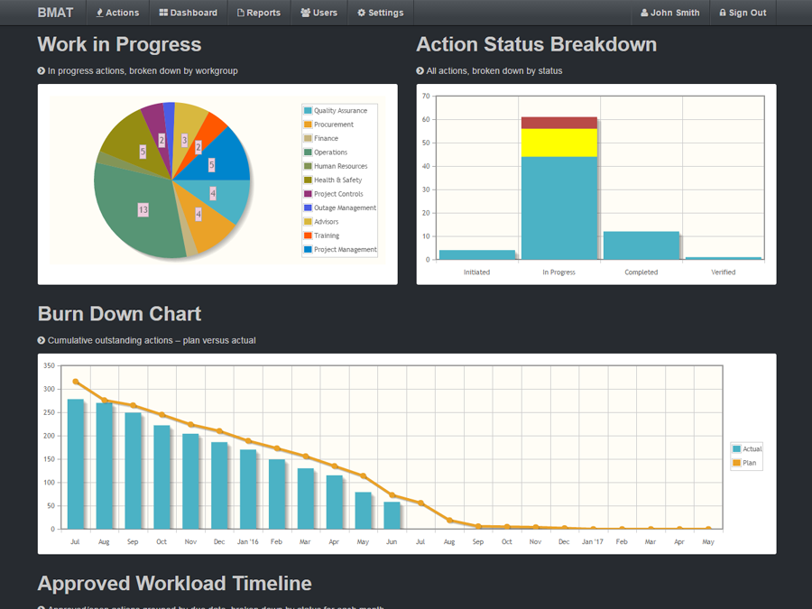 Action Dashboard